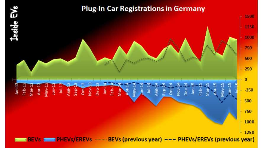 Plug-In Electric Car Sales In Germany Up By 80% In July