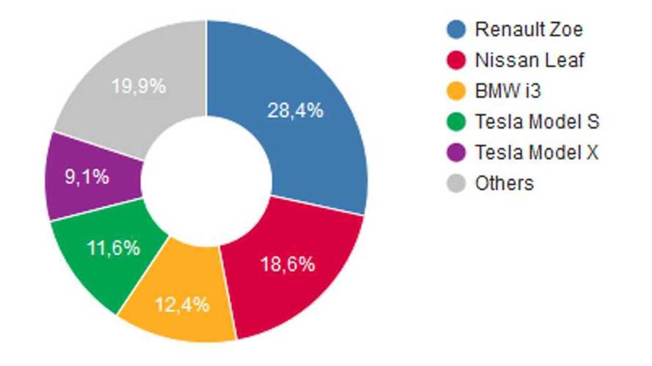 Top 5 selling BEV (source: EAFO)
