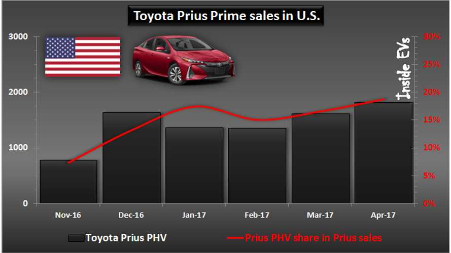 EV Market Up By 25% For April In US, Toyota Prius Prime #1 For First Time