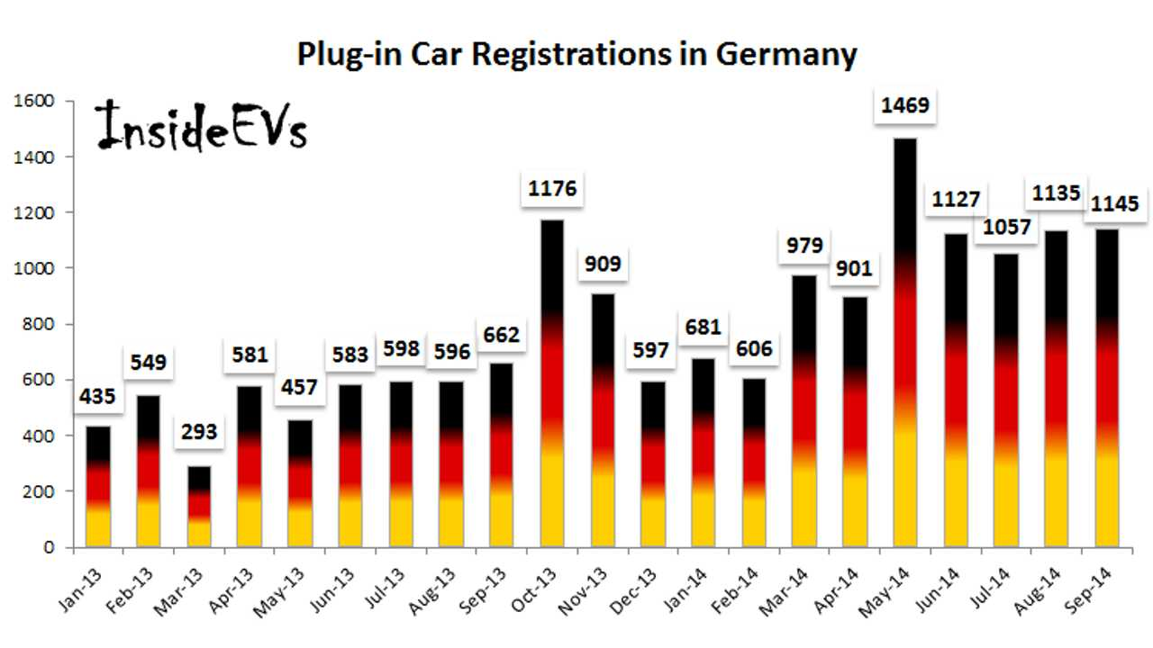 Smart Fortwo and Nissan LEAF Lead Germany Plug-In Car Sales In September 2014