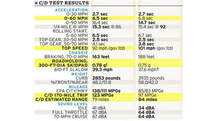 Car And Driver Results: BMW i3 Versus Mercedes-Benz B-Class Electric Drive Comparison Test