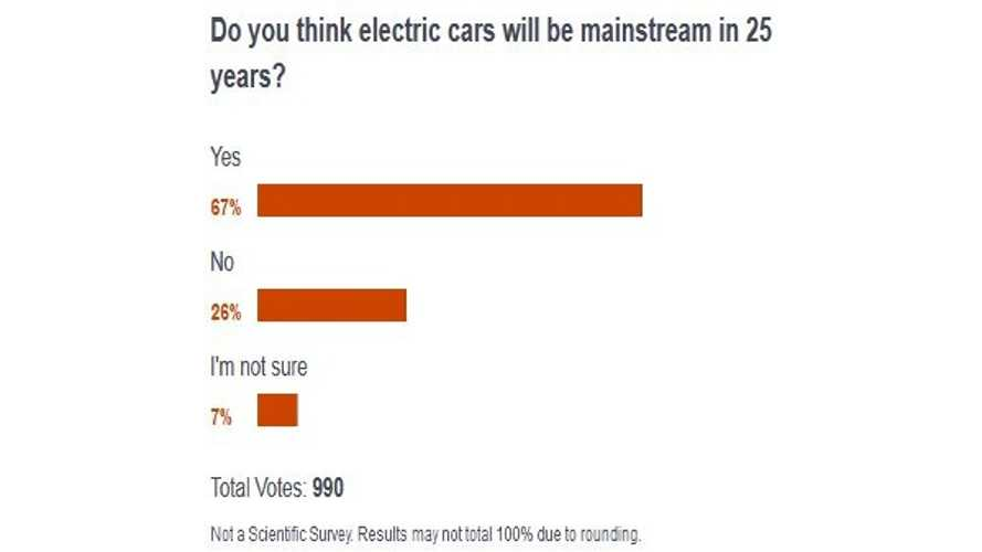 "CNBC Survey Asks: ""Do You Think Electric Cars Will Be Mainstream In 25 Years?"""