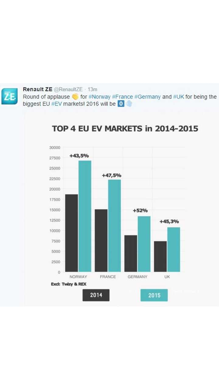 Here's A Look At The Top 4 European Union Markets For All-Electric Car Sales In 2015