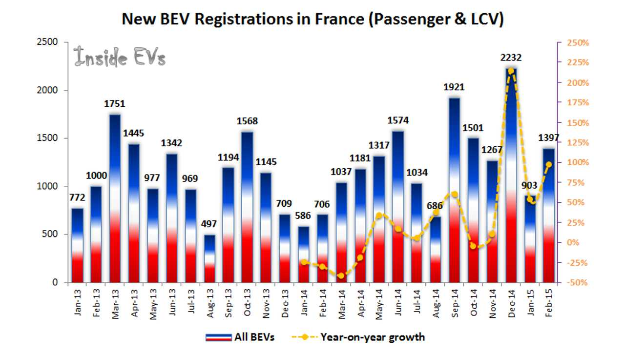 All-Electric Car Sales In France Doubled In February