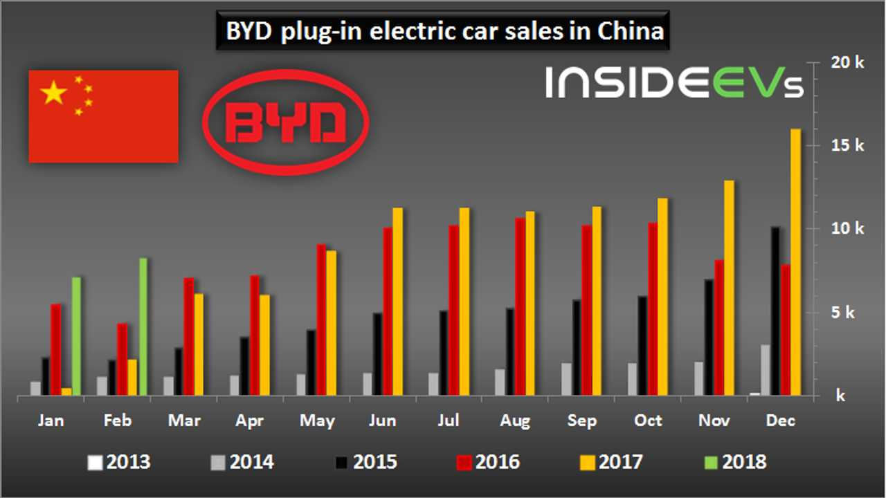 BYD plug-in electric car sales in China – February 2018