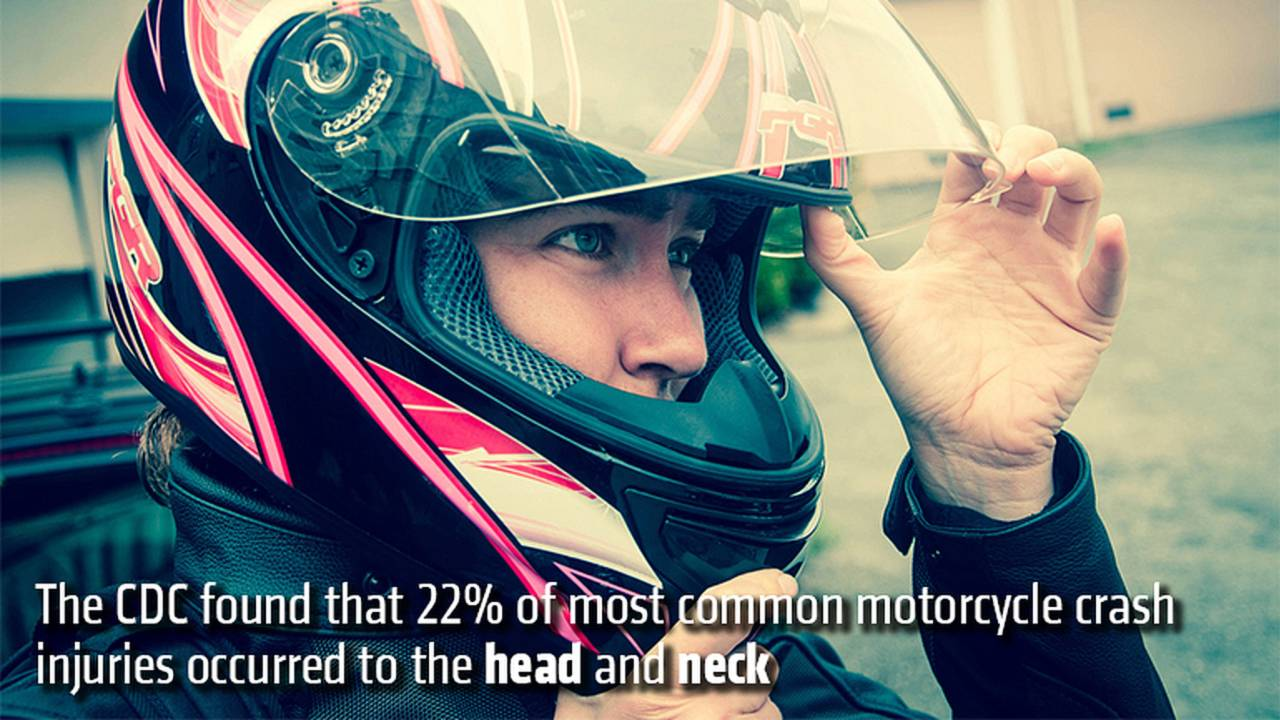 The CDC found that 22% of most common motorcycle crash injuries occurred to the head and neck