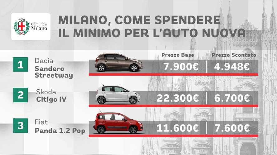 Le 10 auto più economiche da comprare a Milano con gli incentivi