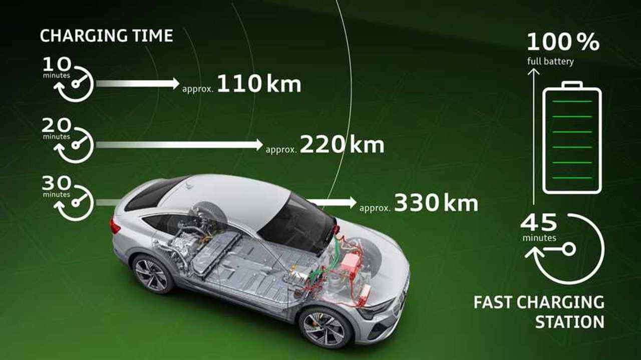 La fase di ricarica Fast Charge di Audi