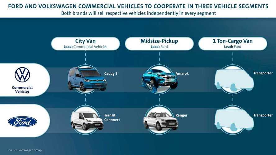 Сотрудничество Ford и Volkswagen