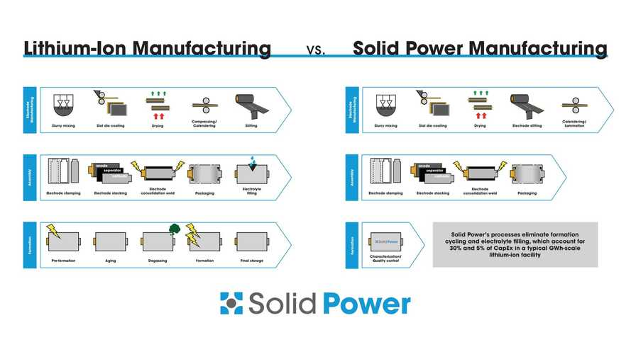 Solid Power Will Power BMW And Ford With Its Solid-State Cells