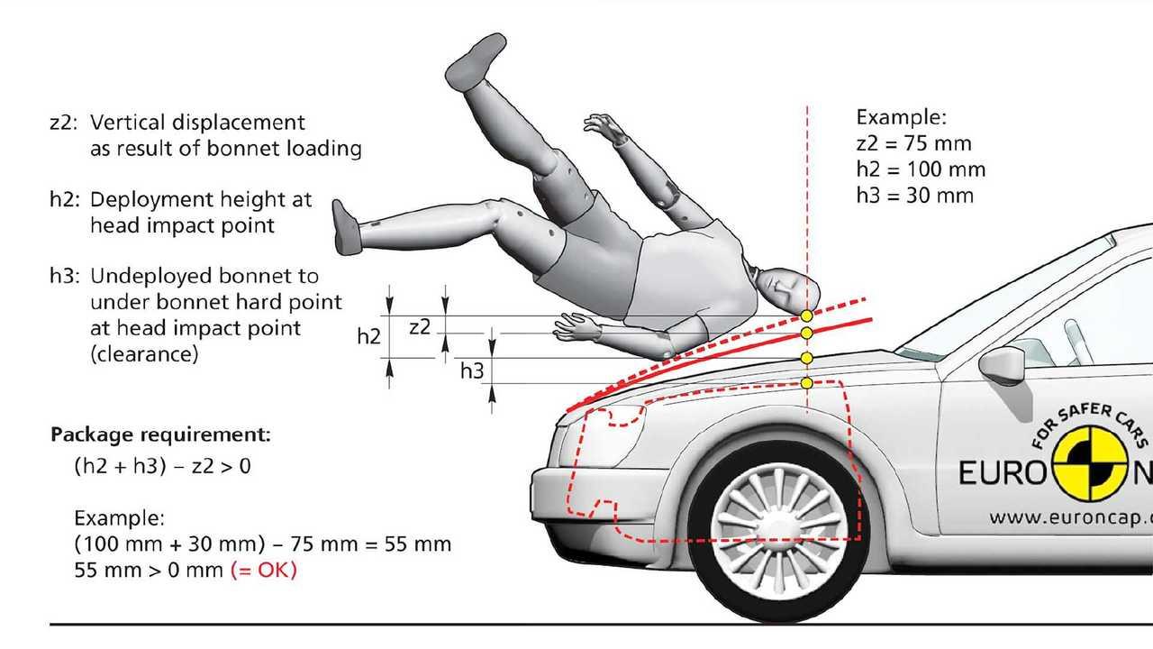 Ampliamento della zona d'impatto pedoni nei crash test