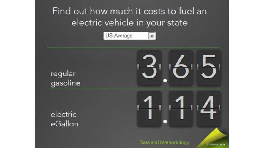 DOE Launches Nifty eGallon Calculator to Easily Compare Costs of Driving Electric Versus Gas