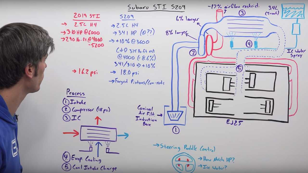 Engineering Explained White Board STI S209