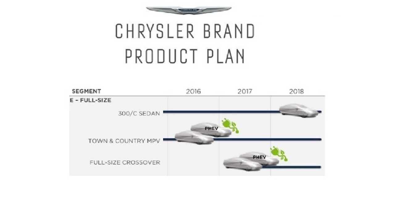 Plug-In Van And Full Size SUV Coming To Chrysler Starting In 2016