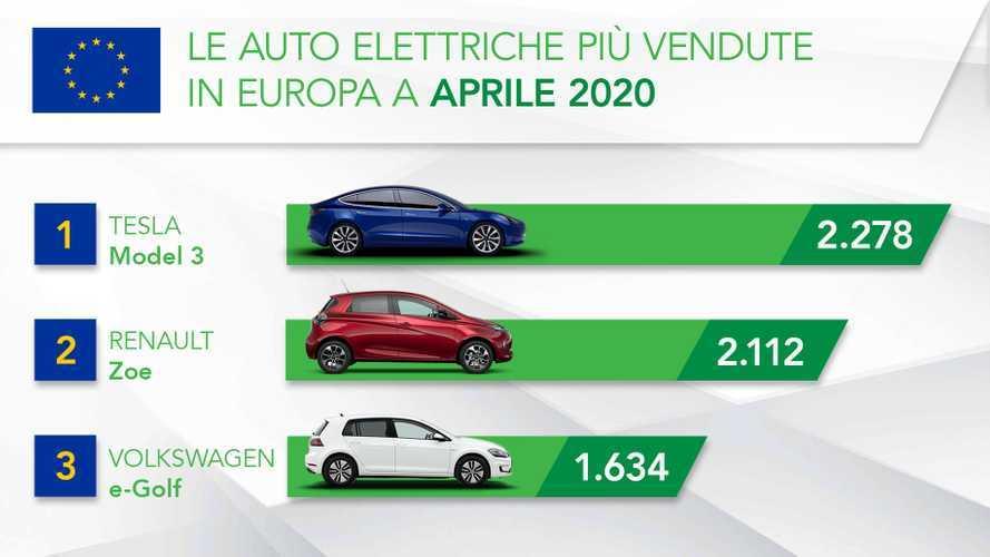 Il Covid non ha bloccato l'elettrificazione dell'auto in Europa, anzi