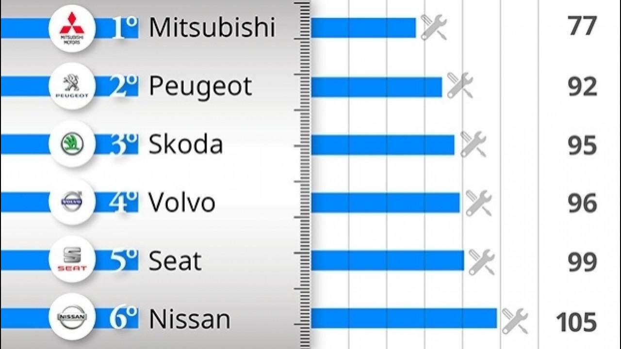 [Copertina] - Le auto più affidabili, la classifica per marca