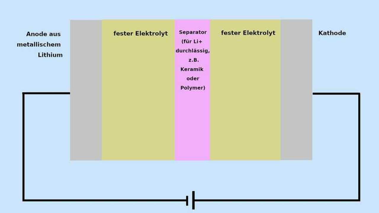 Factorial Energy stellt Festkörperakku vor