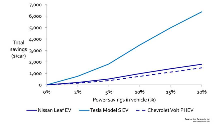 Here's How To Slash The Cost Of A Tesla Model S By $6,000