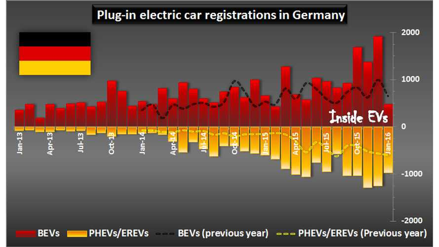 Weak Start Of The Year For Plug-In Electric Car Sales In Germany
