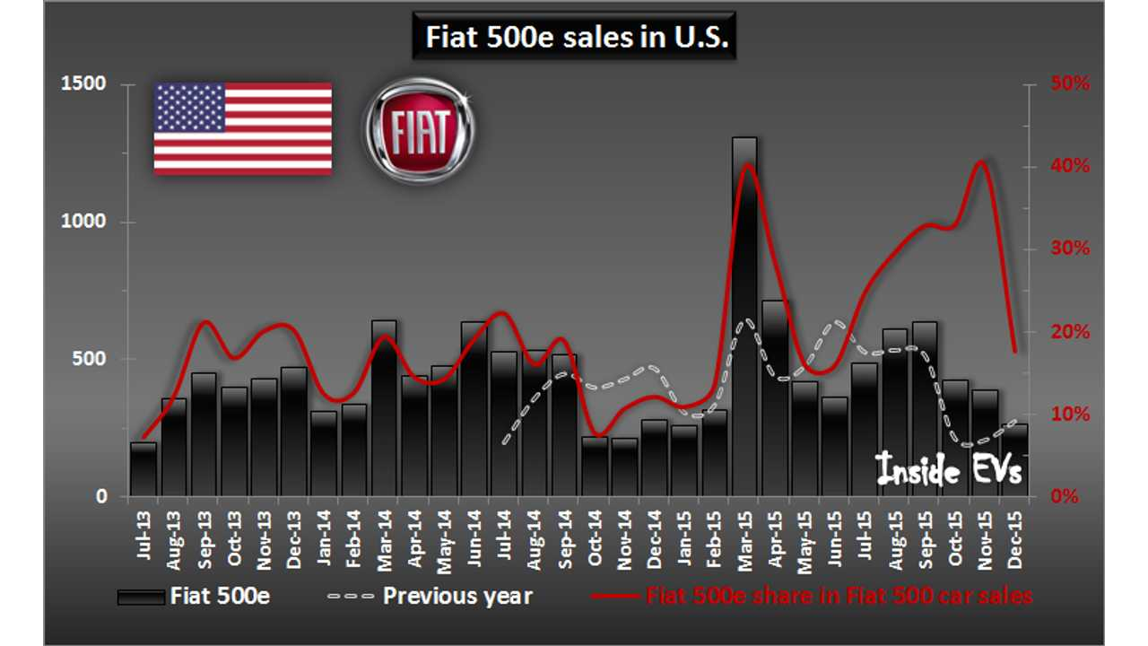 25% Of Fiat 500s Sold In U.S. Are Electric