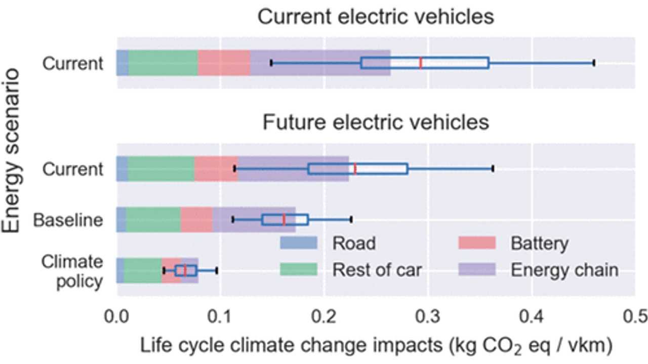 Uncertain Environmental Footprint of Current and Future Battery Electric Vehicles
