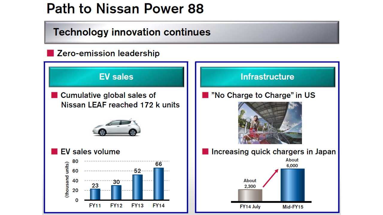 1.24% Of All Vehicles Sold By Nissan Motor Co. In FY 2014 Were Electric