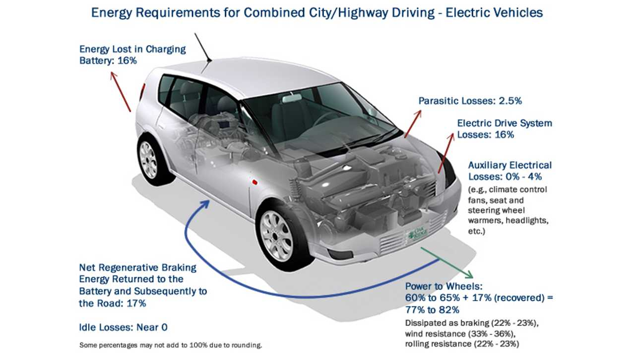 BEVs Are Efficient: Use 80% Of Energy To Move Car Down The Road