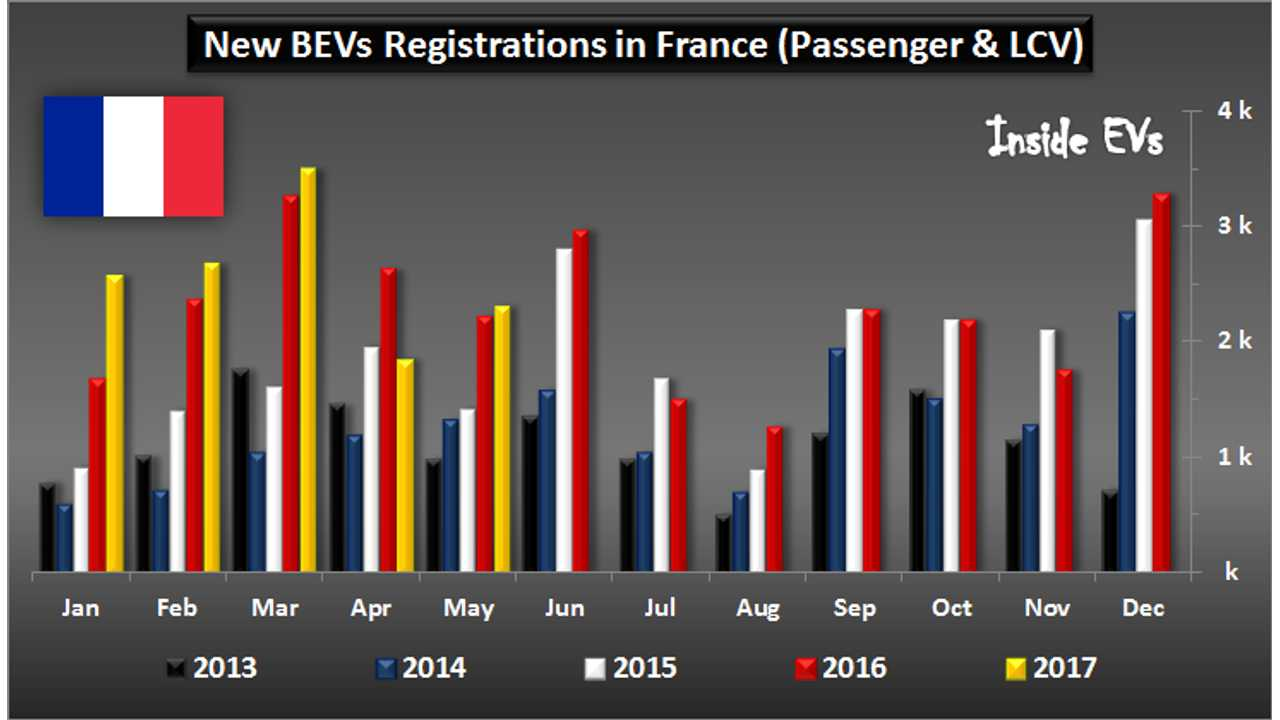 Plug-in car registrations in France – May 2017