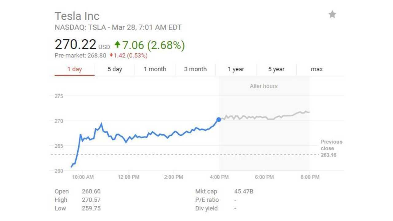 Tesla Market Cap At $45.47 Billion