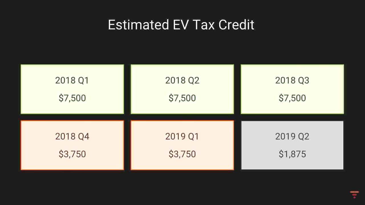 Tesla tax credit estimator
