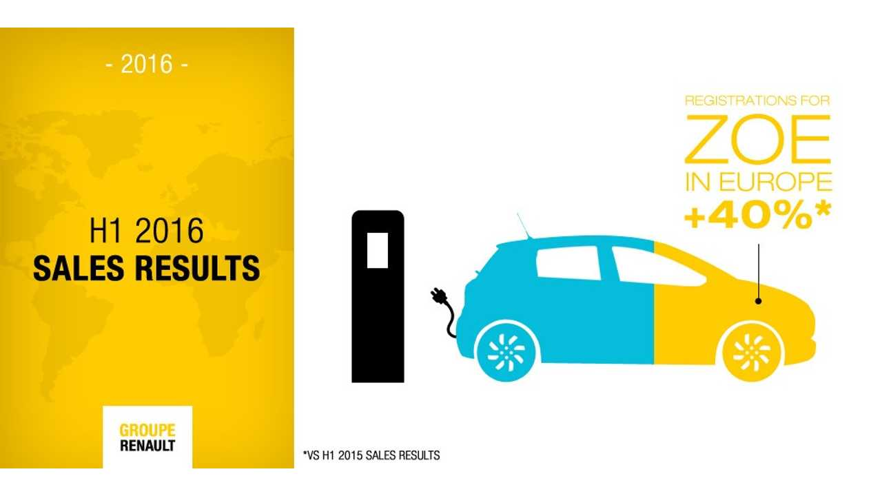 Renault Holds 27% Market Share Of BEV Sales In Europe. ZOE Up 40%