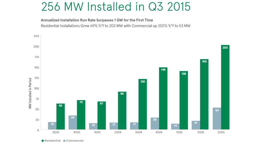 SolarCity Adds 35,500 New Customers (256 MW Installed) In Q3 2015