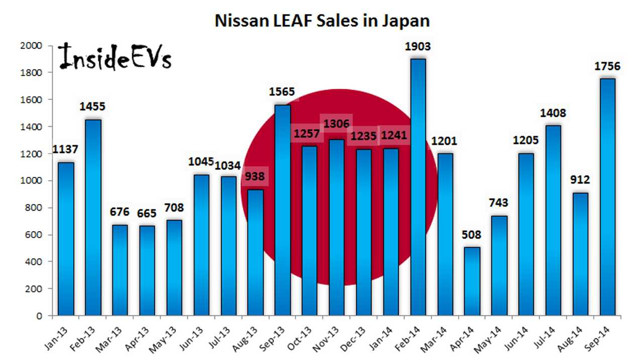 Nissan LEAF Sales Surge To Almost 7,000 In September