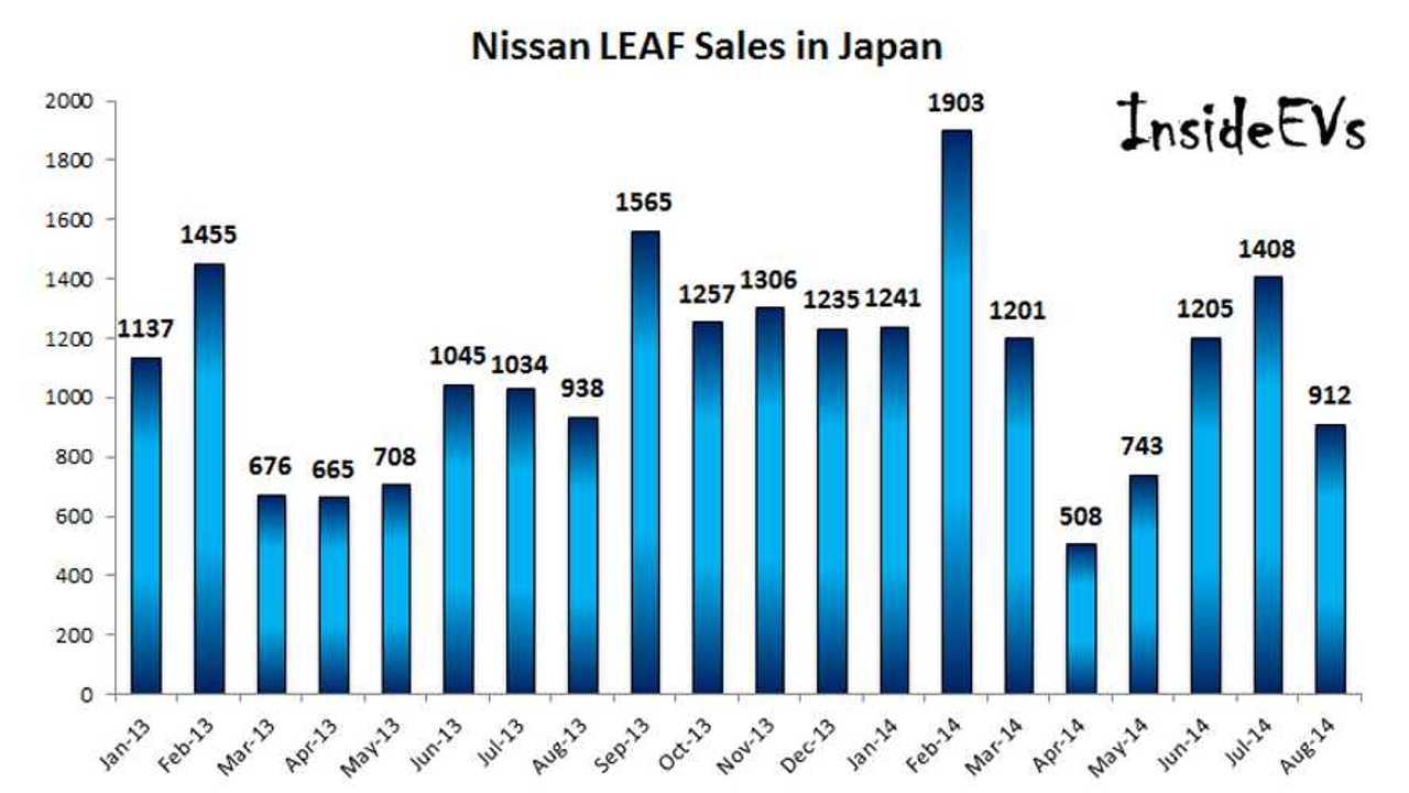 In August 2014, Nissan LEAF Sales In Japan Similar To August 2013