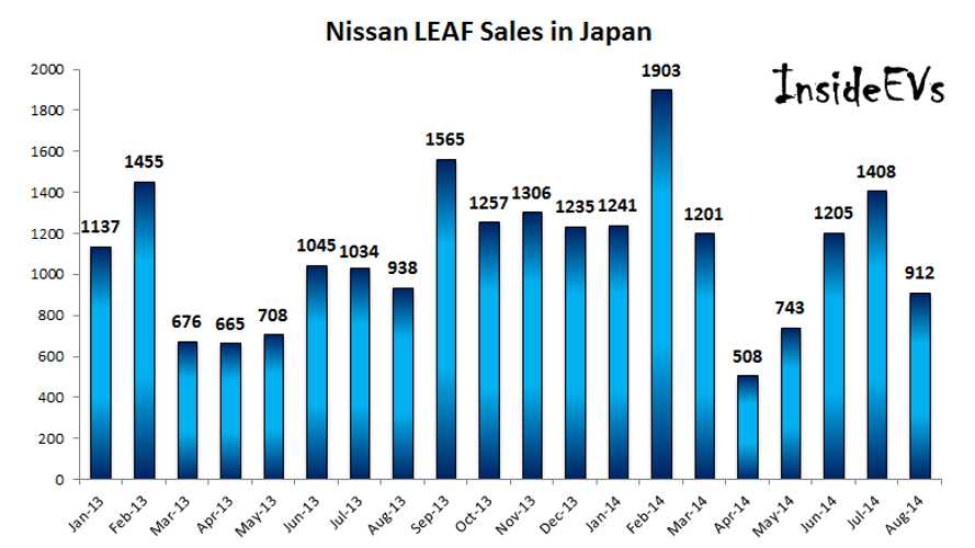 In August 2014, Nissan LEAF Sales In Japan Similar To August 2013