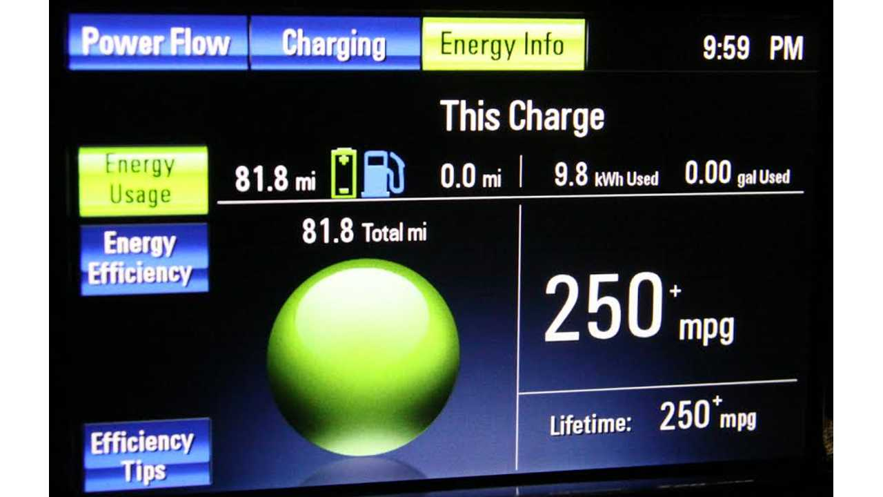 81.8 Miles On Electricity!