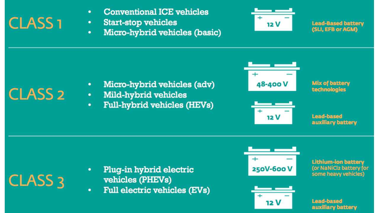 Lead-Acid Dominates Automotive Energy Storage - Lithium-Ion Coming On Strong