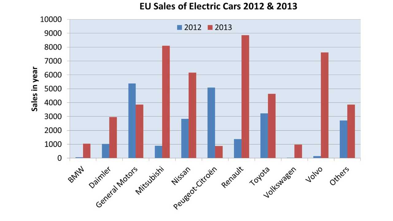 Plug-In Electric Vehicle Sales Double In European Union