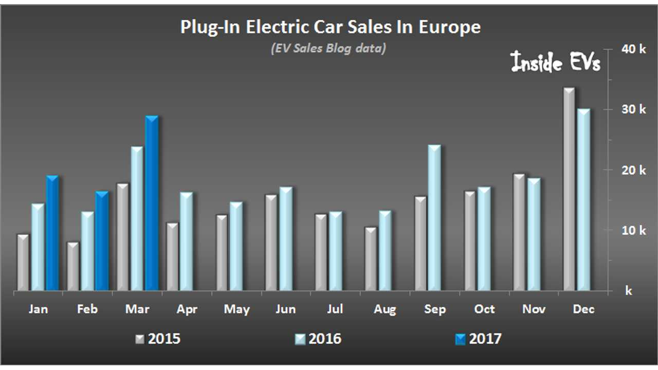 Electric Car Sales In Europe Nears Record Level In March