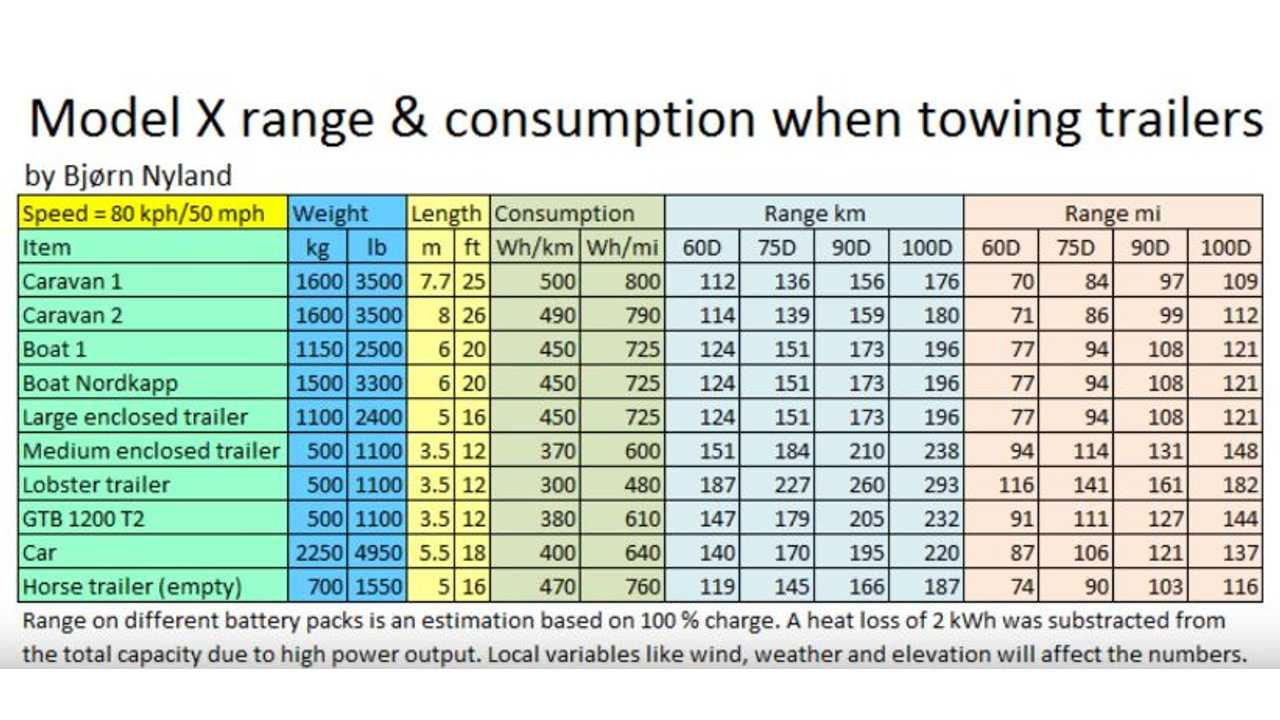 Tesla Model X Energy Consumption When Towing Various Trailers - Video