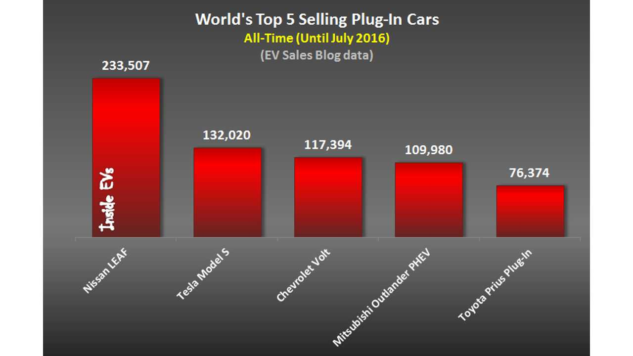 Nissan LEAF Opens World's Top 5 Selling Plug-In Cars, Tesla Model S Second