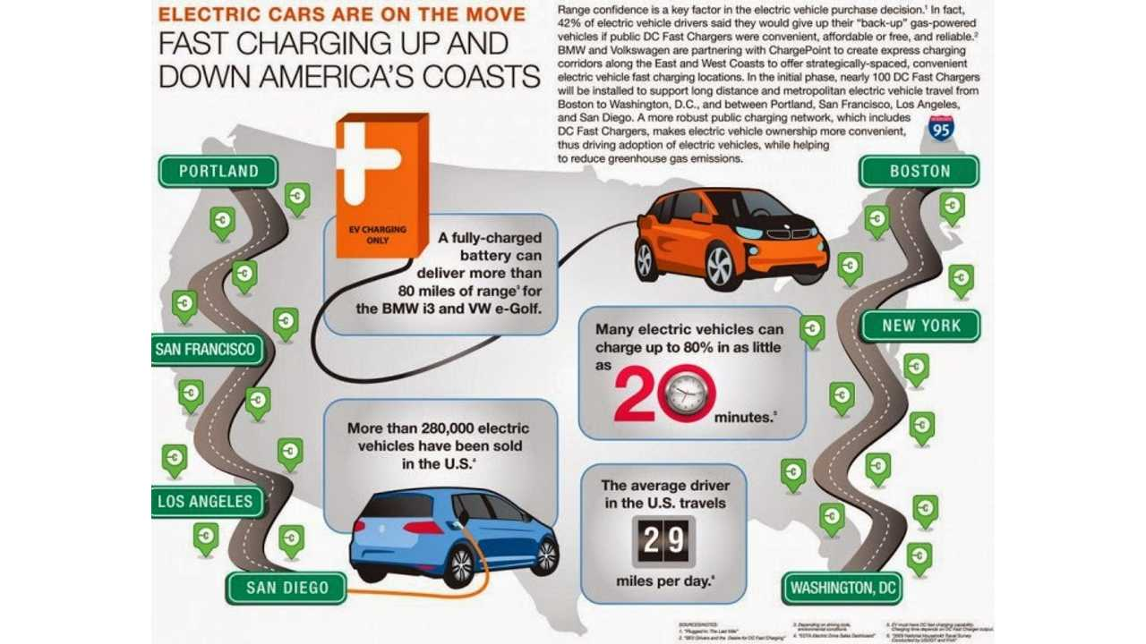 BMW, VW & ChargePoint Complete West/East Coast Express Charging Corridors