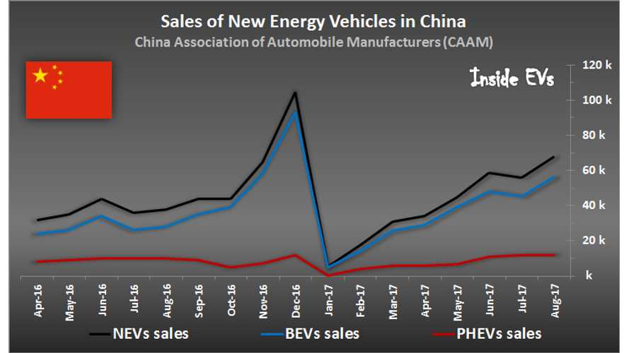 China EV Sales Touch 2017 High In August - 68,000 Plug-Ins Delivered