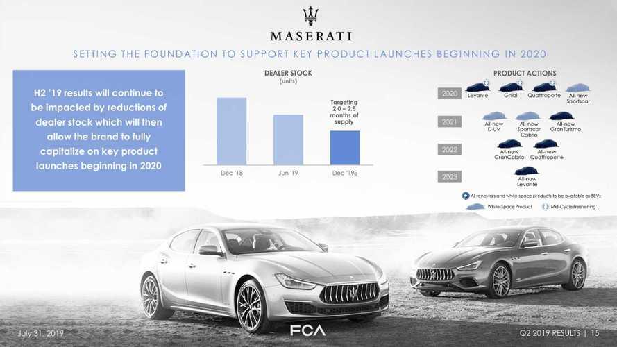 Maserati riparte dal 2020 con baby Levante e nuove sportive