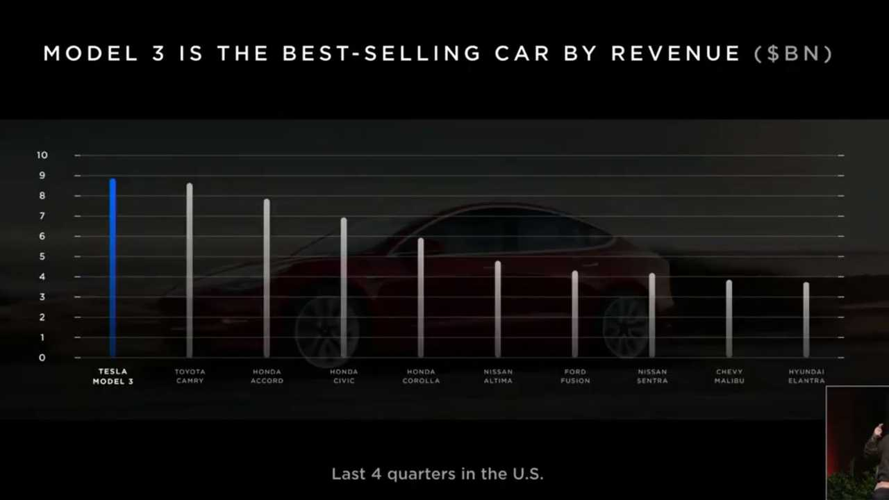Elon Musk Aims For Record Quarter At Tesla: Just How Close Are They?