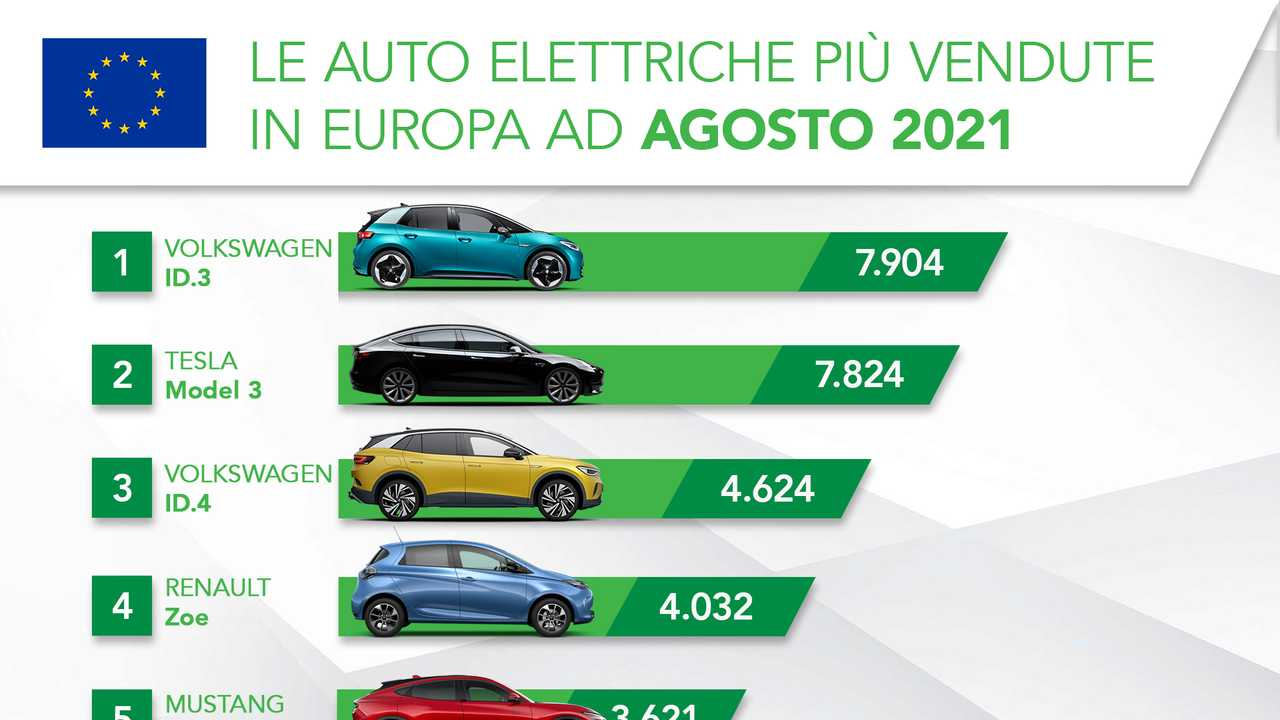 Le auto elettriche più vendute in Europa ad agosto 2021