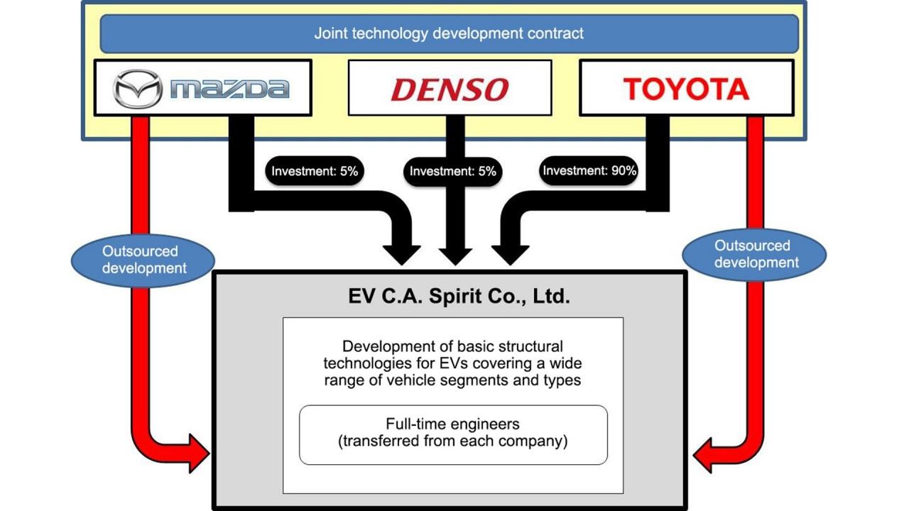 [Copertina] - Toyota, Mazda e Denso si alleano per l'auto elettrica