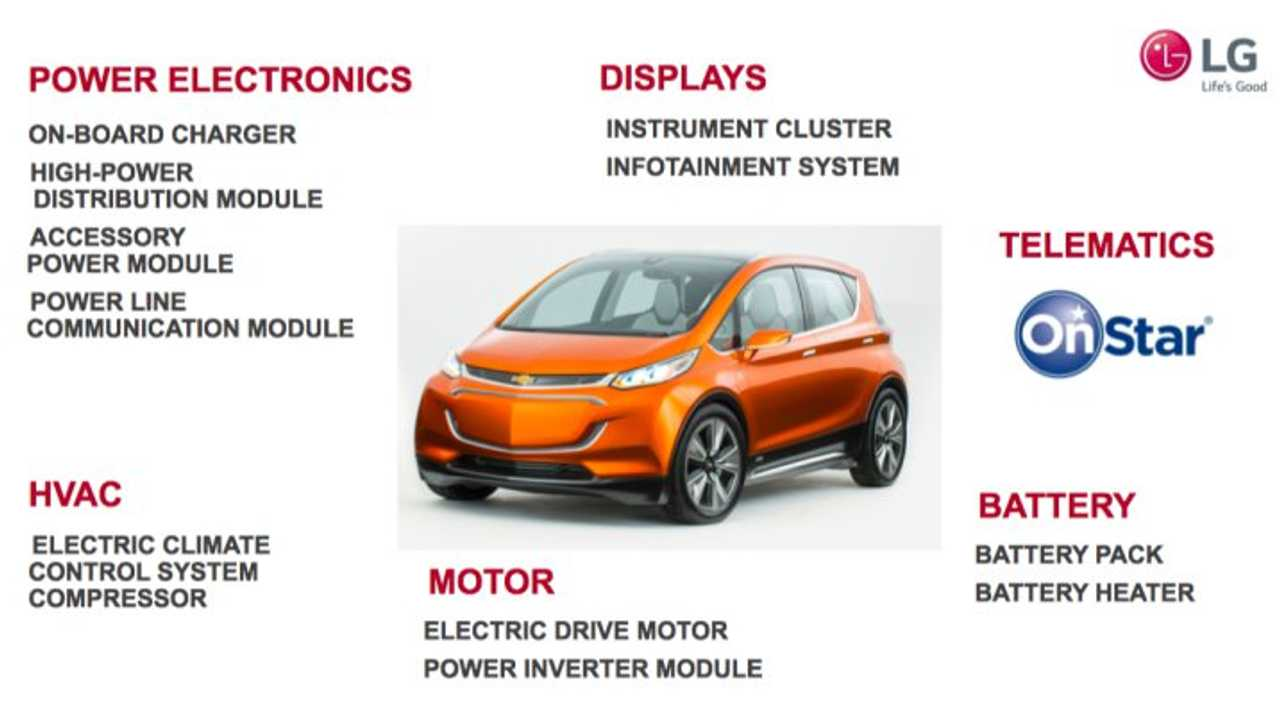 LG Starts Mass Production Of Chevrolet Bolt EV Parts This Month