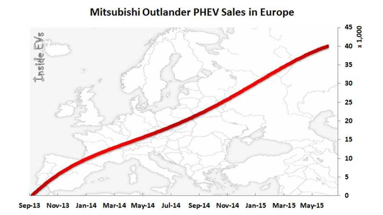 Mitsubishi Outlander PHEV Sales Pass 40,000 In Europe
