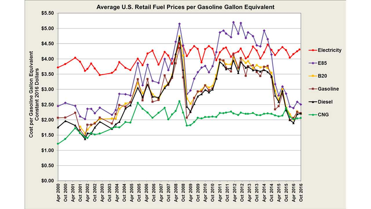 Average Electricity Prices Are Very Stable Compared To Gasoline Or Diesel